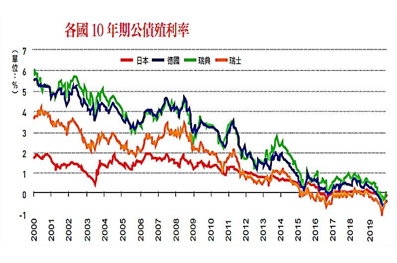 全球利率市場現況與展望