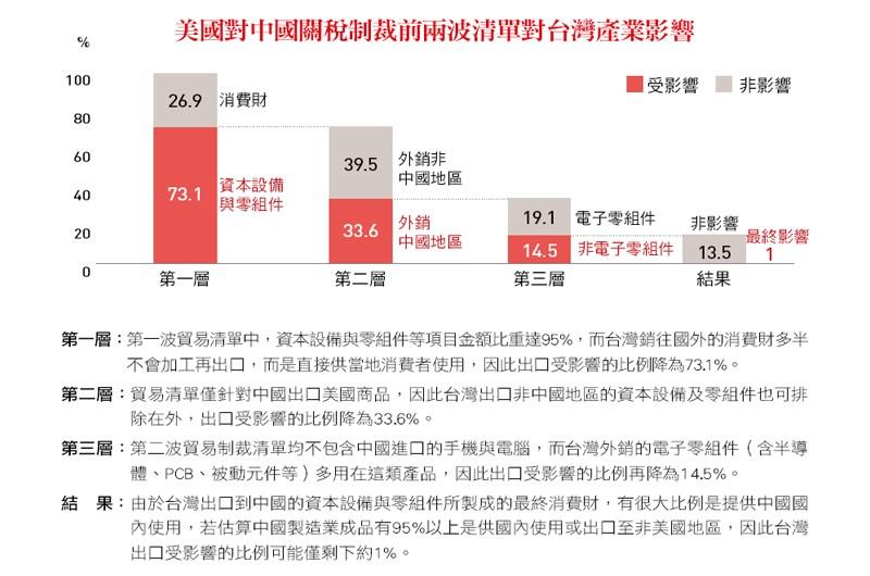 台灣產業因應之道》美中貿易戰對台灣產業的影響與機會